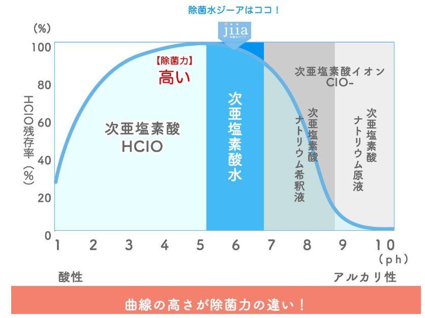 除菌水ジーアの除菌効果グラフ