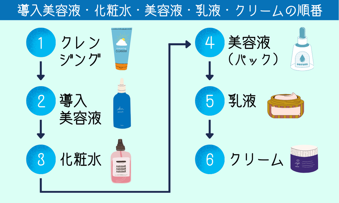 導入美容液・化粧水・美容液・乳液・クリームを塗る順番