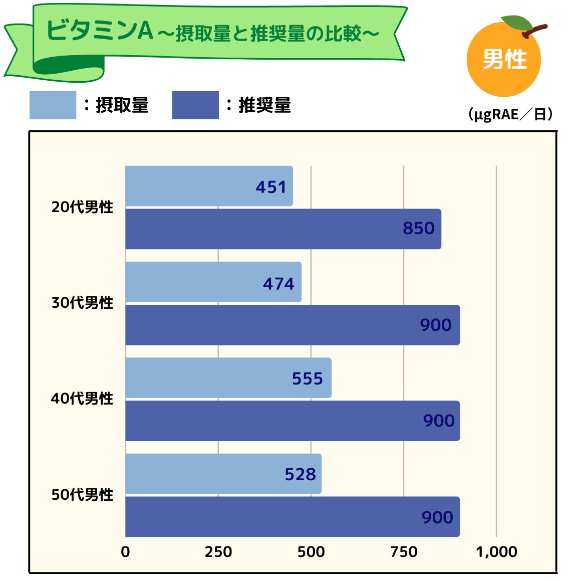 ビタミンAの摂取量と推奨量のグラフ(男性)
