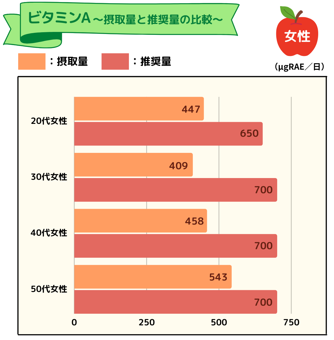 ビタミンAの摂取量と推奨量のグラフ(女性)