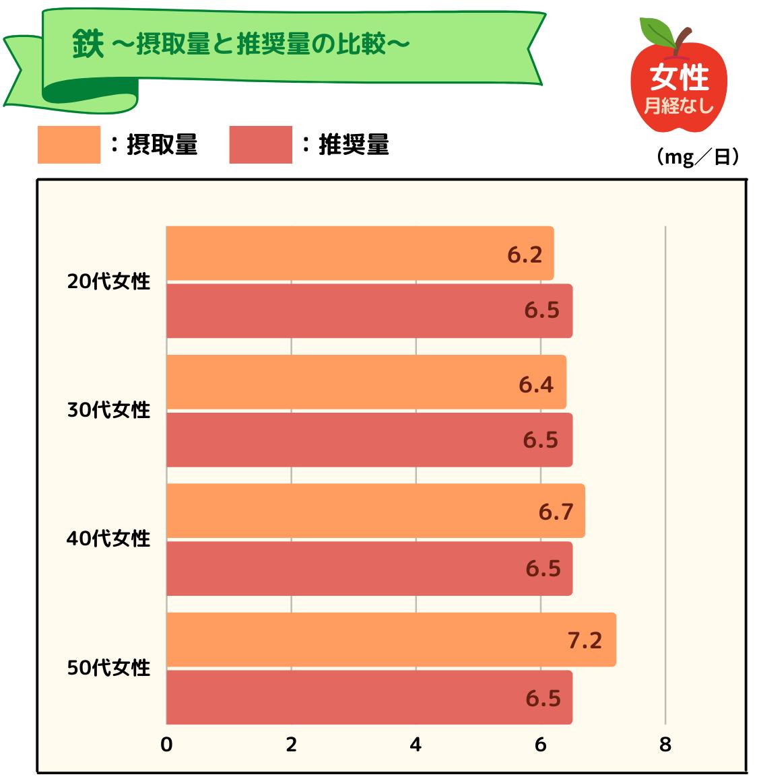 鉄の摂取量と推奨量の比較グラフ(女性)